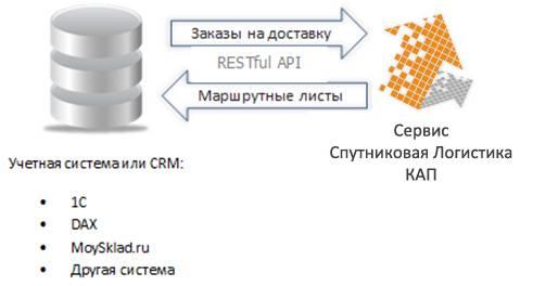 план-фактный анализ логистики, интеграция crm с логистикой, выгружать заказы из 1С